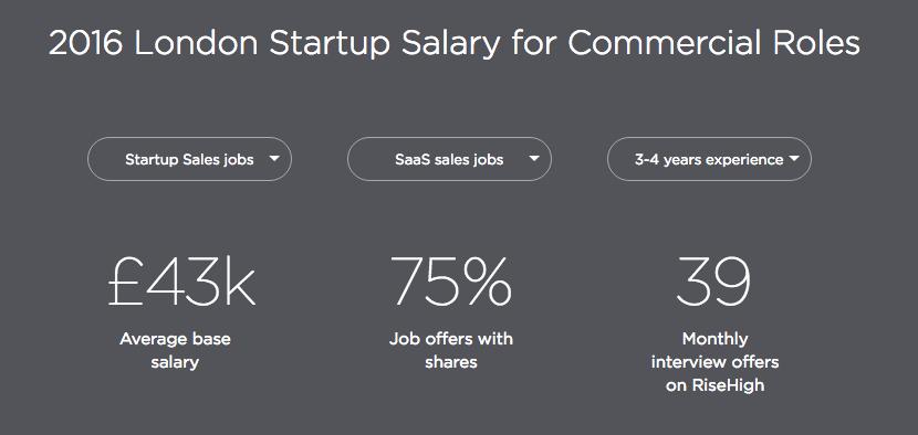 Startup Salaries