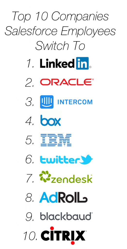 where do sales and marketing people go after salesforce