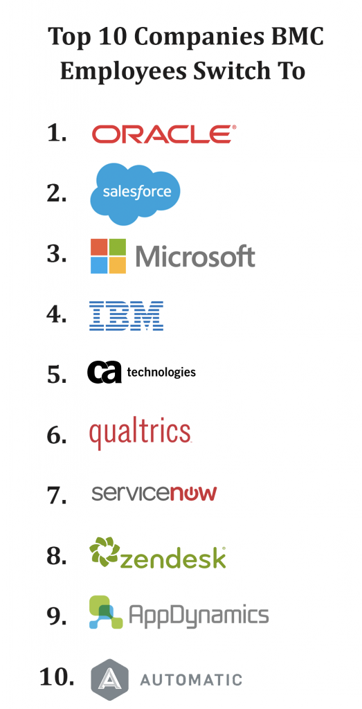 Where Do Sales and Marketing People Work After BMC