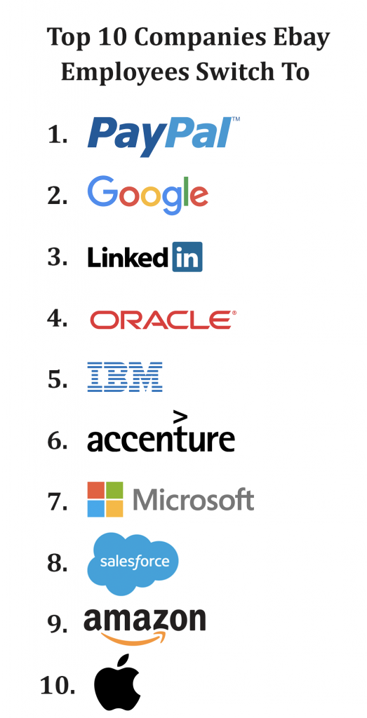 Where Do Sales and Marketing People Work After Ebay