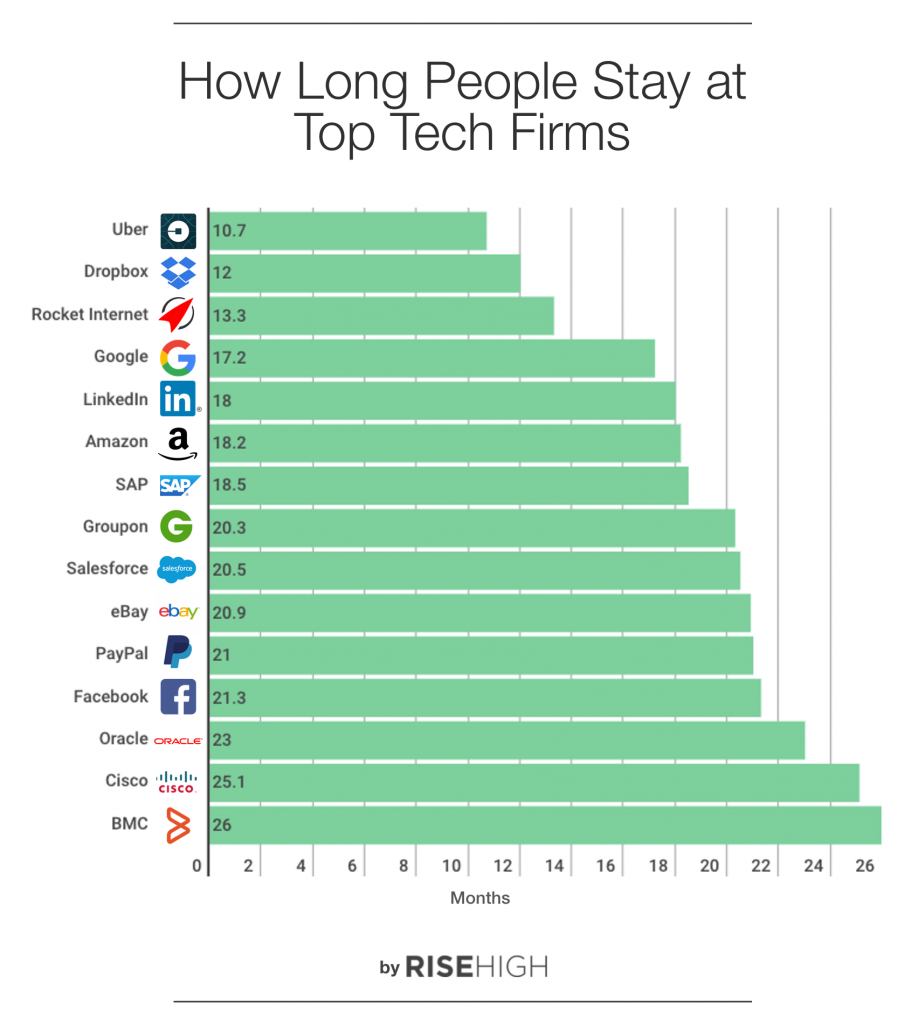 How long people stay at top tech companies