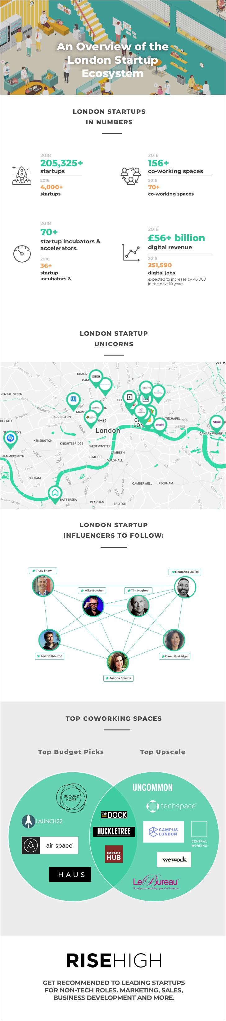 London Startup Guide Infographic
