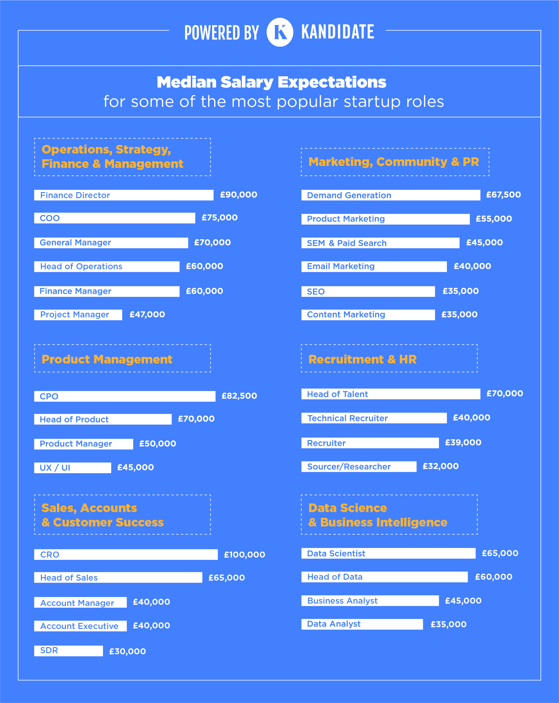 salary-expectations-by-role-startup-professionals-london