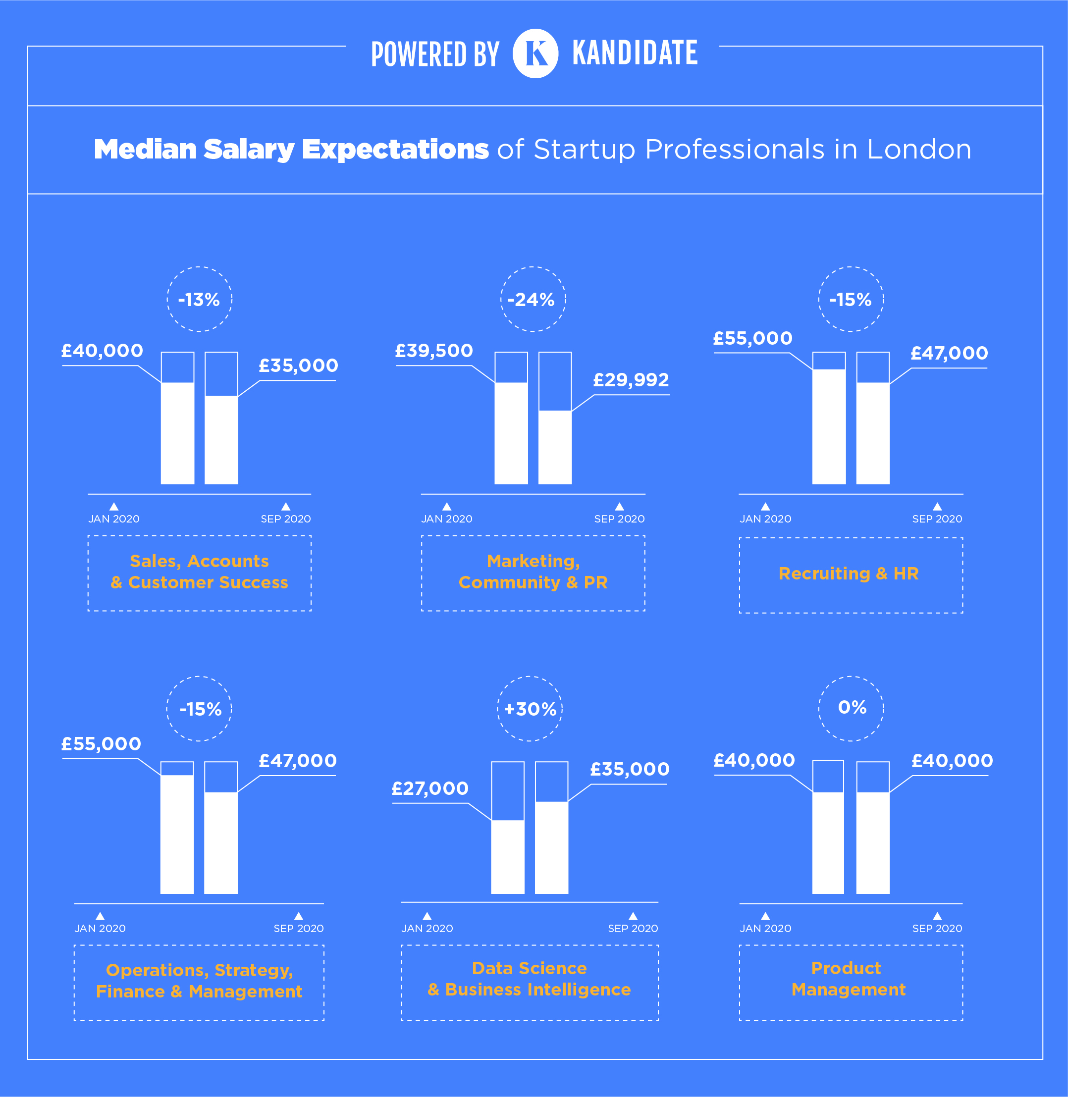 salary-expectations-by-subsector-startup-professionals-london