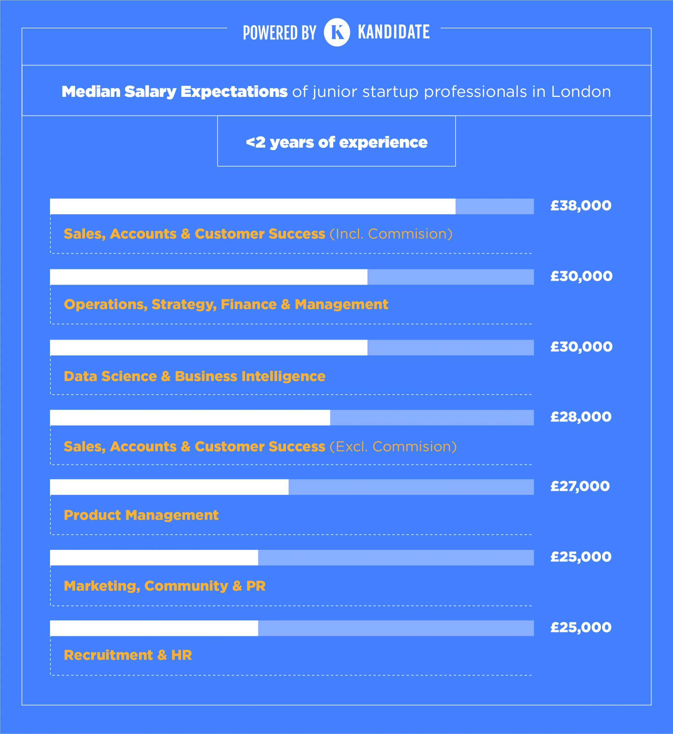 salary-expectations-by-subsector-junior-startup-professionals-london